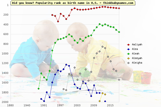 Top 2000 baby names ranking of Aaliyah, Alea, Aleah, Aleeyah, Aleigha in U.S.