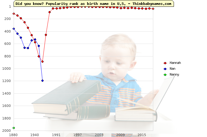 Top 2000 baby names ranking of Hannah, Nan, Nanny in U.S.