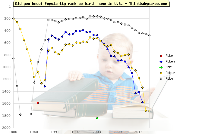Top 2000 baby names ranking of Abbe, Abbey, Abbi, Abbie, Abby in U.S.