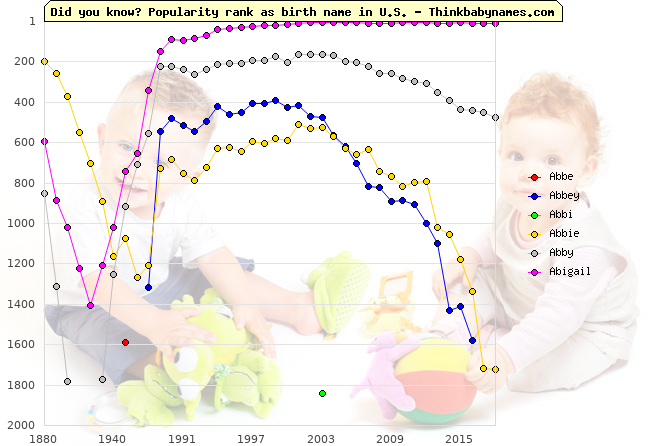 Top 2000 baby names ranking of Abbe, Abbey, Abbi, Abbie, Abby, Abigail in U.S.