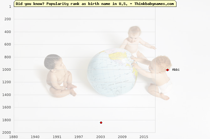 Top 2000 baby names ranking of Abbi name in U.S.