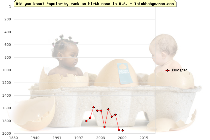 Top 2000 baby names ranking of Abbigale name in U.S.