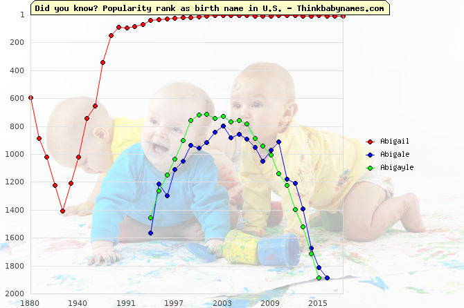 Top 2000 baby names ranking of Abigail, Abigale, Abigayle in U.S.
