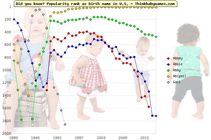 Top 1000 baby names ranking of Abbey, Abbie, Abby, Abigail, Gail in U.S.