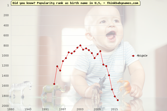 Top 2000 baby names ranking of Abigale name in U.S.