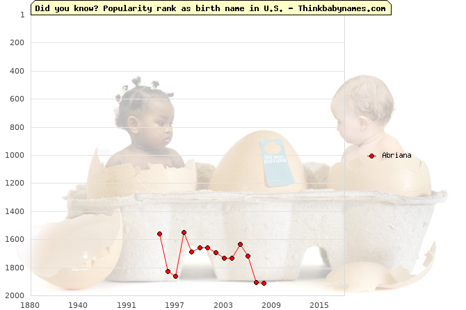 Top 2000 baby names ranking of Abriana in U.S.