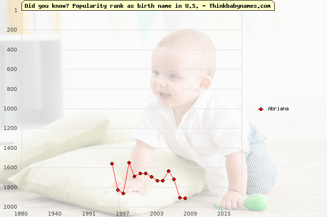 Top 2000 baby names ranking of Abriana name in U.S.