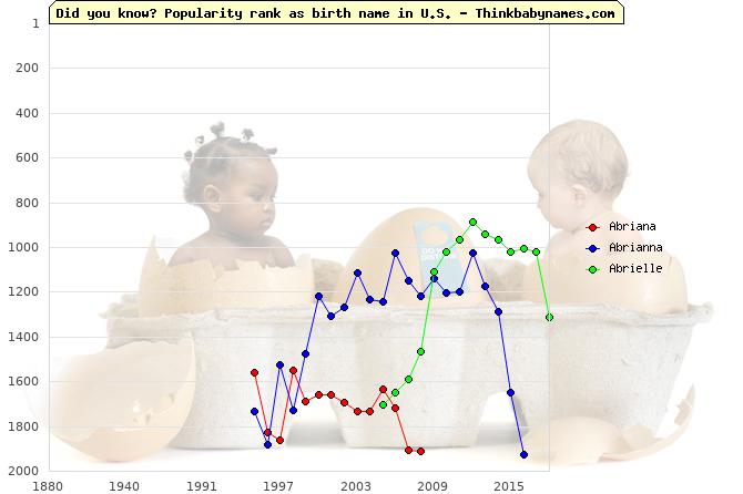Top 2000 baby names ranking of Abriana, Abrianna, Abrielle in U.S.