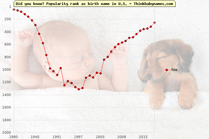 Top 2000 baby names ranking of Ada name in U.S.