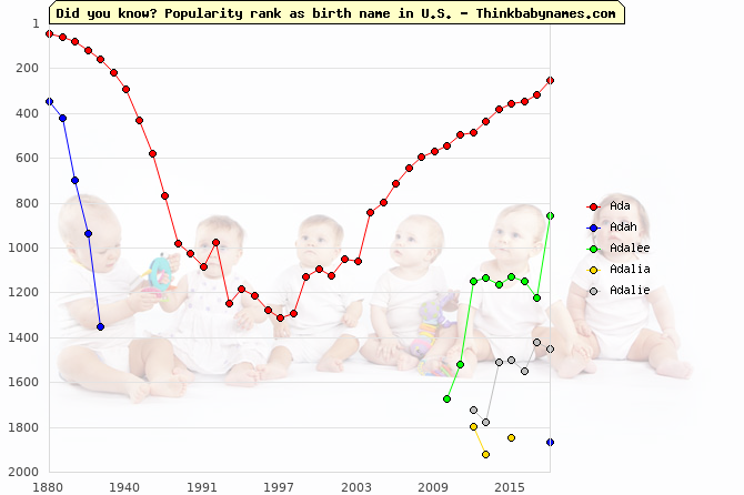 Top 2000 baby names ranking of Ad- names: Ada, Adah, Adalee, Adalia, Adalie