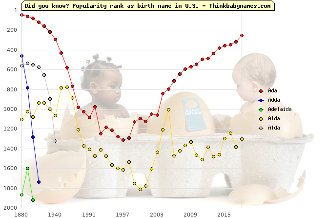 Top 2000 baby names ranking of -da names: Ada, Adda, Adelaida, Aida, Alda