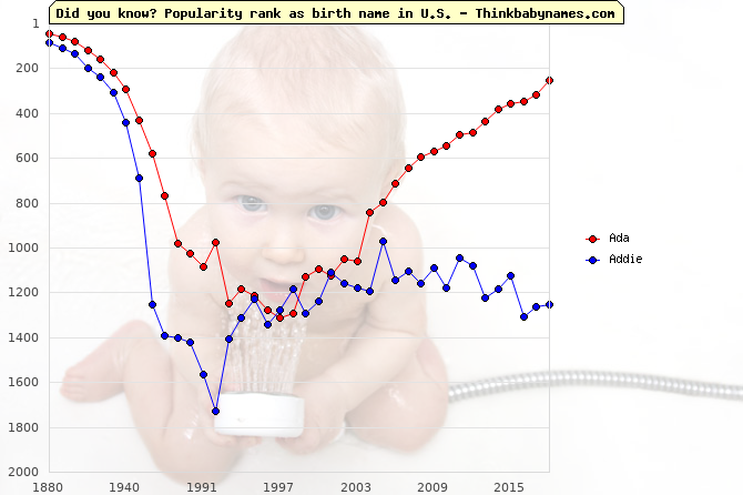 Top 1000 baby names ranking of German names: Ada, Addie