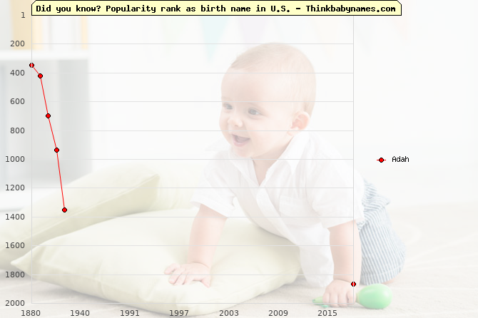 Top 2000 baby names ranking of Adah name in U.S.