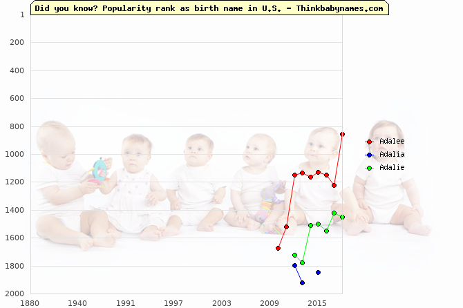 Top 2000 baby names ranking of Adalee, Adalia, Adalie in U.S.