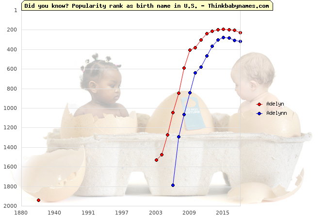 Top 2000 baby names ranking of Adelyn, Adelynn in U.S.