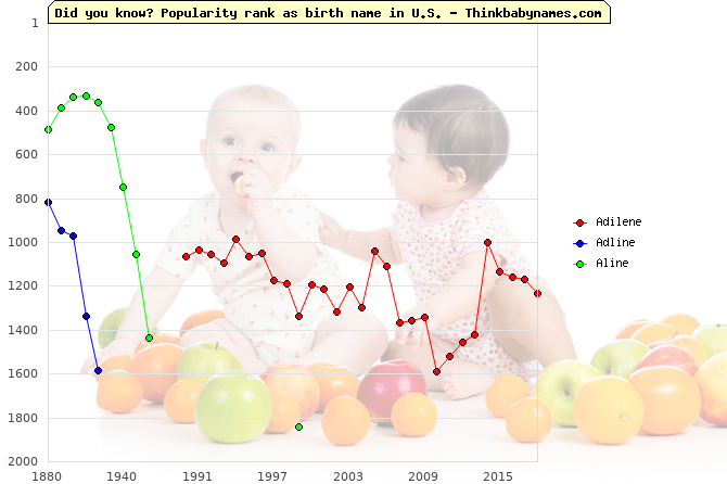Top 2000 baby names ranking of Adilene, Adline, Aline in U.S.
