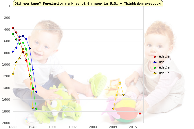 Top 2000 baby names ranking of Adelia, Adell, Adella, Adelle in U.S.
