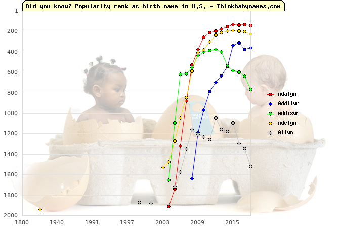 Top 2000 baby names ranking of -yn names: Adalyn, Addilyn, Addisyn, Adelyn, Ailyn