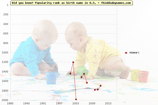 Top 2000 baby names ranking of Adamari name in U.S.