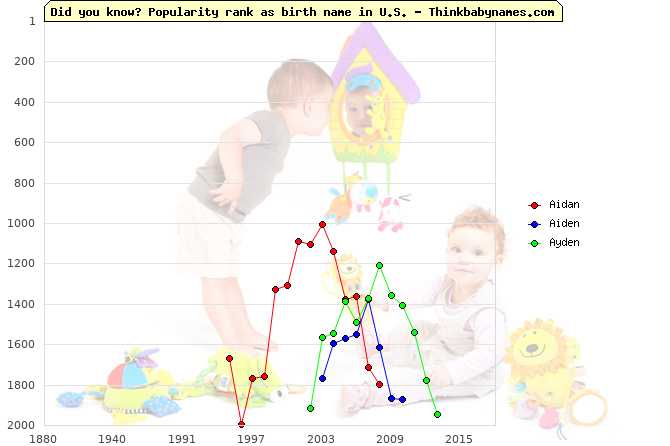 Top 2000 baby names ranking of Aidan, Aiden, Ayden in U.S.