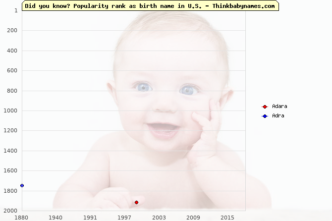 Top 2000 baby names ranking of Adara, Adra in U.S.