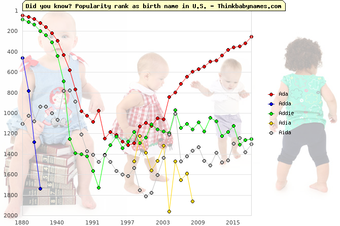 Top 2000 baby names ranking of Ada, Adda, Addie, Adia, Aida in U.S.