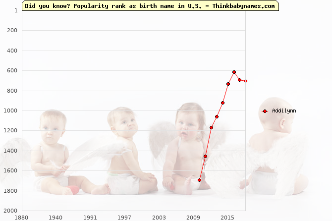Top 2000 baby names ranking of Addilynn name in U.S.