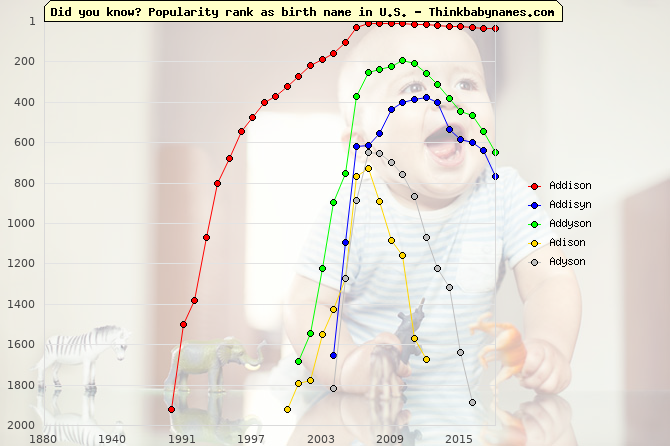 Top 1000 baby names ranking of Addison, Addisyn, Addyson, Adison, Adyson in U.S.
