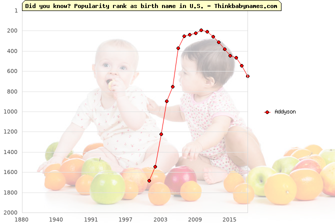 Top 1000 baby names ranking of Addyson name in U.S.