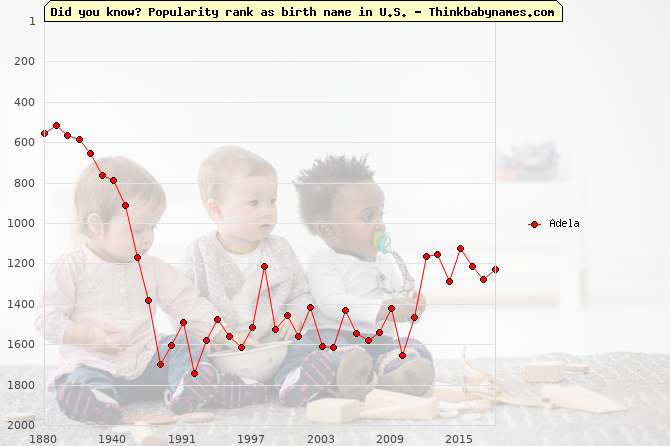 Top 2000 baby names ranking of Adela name in U.S.