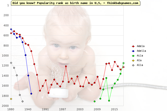 Top 2000 baby names ranking of -la names: Adela, Adella, Aila, Ala, Alla