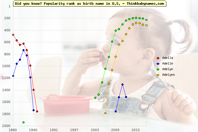 Top 2000 baby names ranking of Adella, Adelle, Adelyn, Adelynn in U.S.