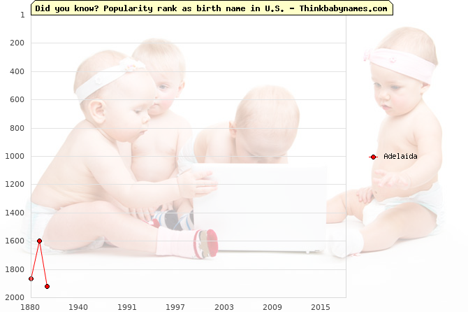 Top 2000 baby names ranking of Adelaida name in U.S.