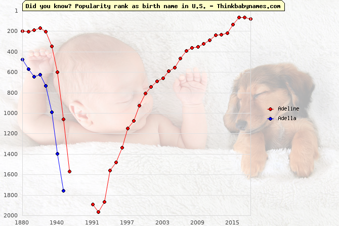 Top 2000 baby names ranking of Adeline, Adella in U.S.