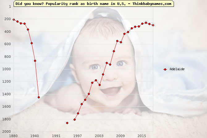 Top 2000 baby names ranking of Adelaide name in U.S.