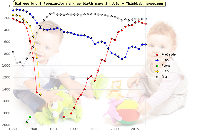 Top 2000 baby names ranking of Gracious names: Adelaide, Alma, Aloha, Alta, Ana