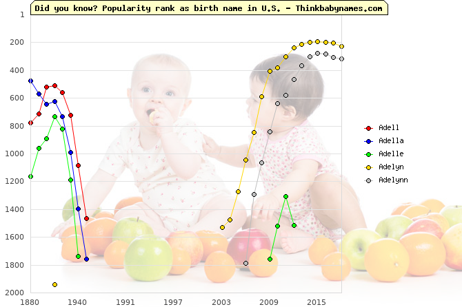 Top 1000 baby names ranking of Adell, Adella, Adelle, Adelyn, Adelynn in U.S.