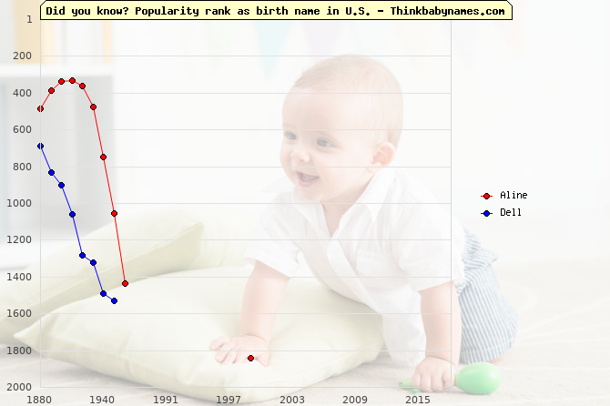 Top 2000 baby names ranking of Aline, Dell in U.S.