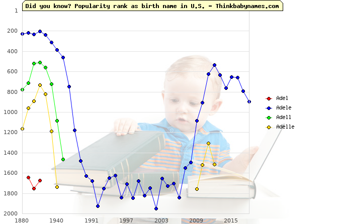 Top 2000 baby names ranking of Adel, Adele, Adell, Adelle in U.S.