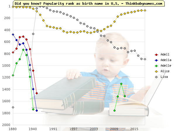 Top 2000 baby names ranking of Adell, Adella, Adelle, Alice, Lisa in U.S.