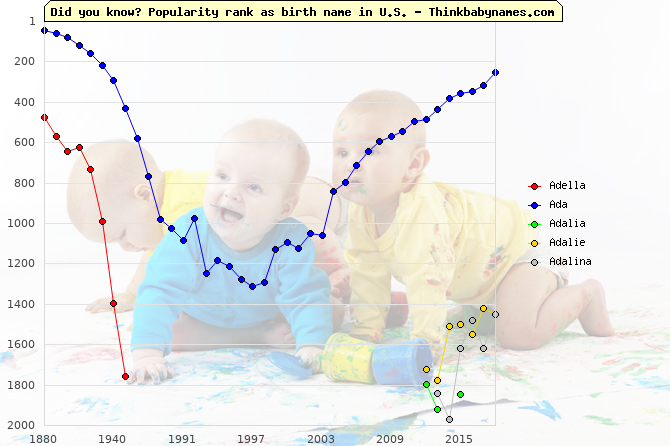 Top 2000 baby names ranking of Adella, Ada, Adalia, Adalie, Adalina in U.S.