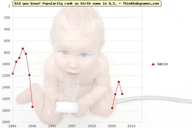 Top 2000 baby names ranking of Adelle name in U.S.