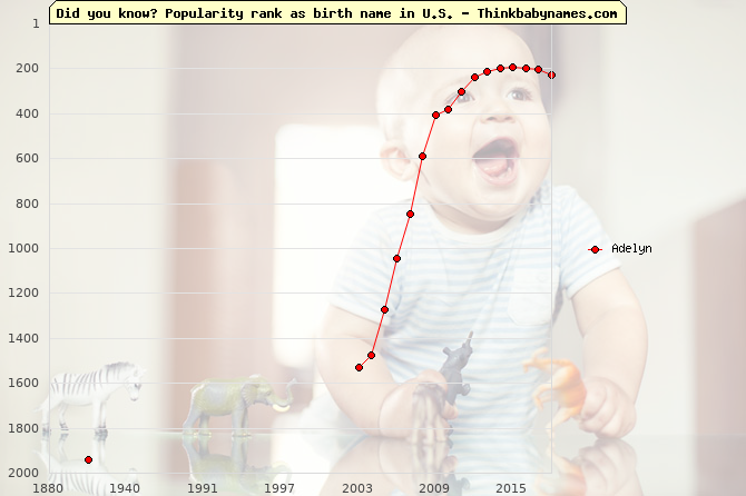 Top 2000 baby names ranking of Adelyn name in U.S.