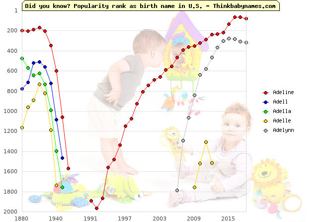 Top 2000 baby names ranking of Adeline, Adell, Adella, Adelle, Adelynn in U.S.