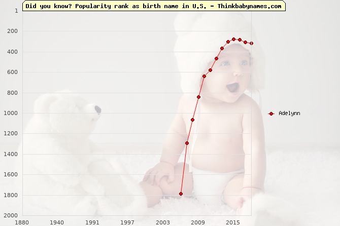 Top 2000 baby names ranking of Adelynn name in U.S.