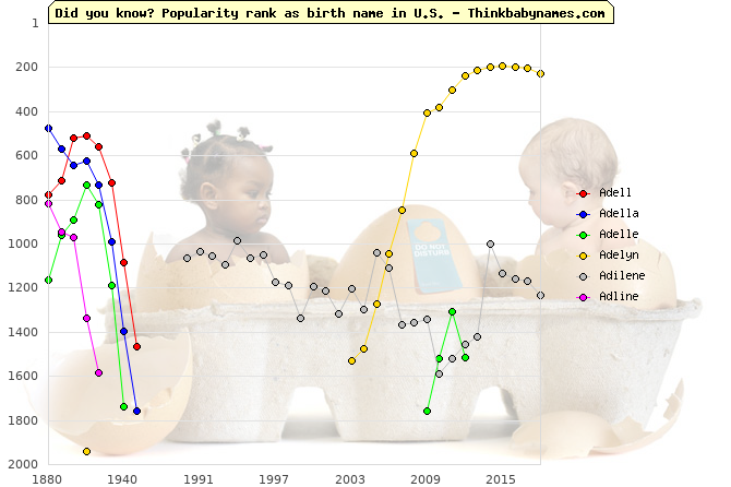 Top 2000 baby names ranking of Adell, Adella, Adelle, Adelyn, Adilene, Adline in U.S.