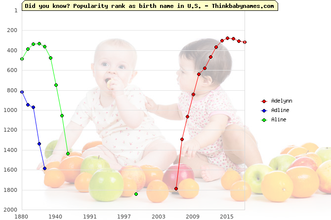 Top 2000 baby names ranking of Adelynn, Adline, Aline in U.S.