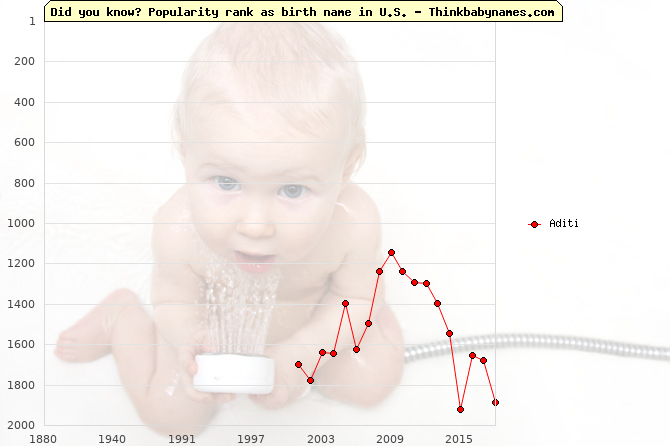 Top 2000 baby names ranking of Aditi name in U.S.
