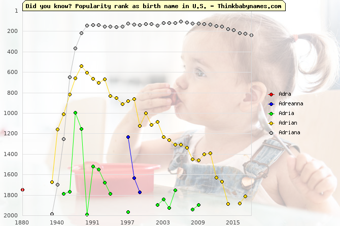 Top 2000 baby names ranking of Adra, Adreanna, Adria, Adrian, Adriana in U.S.