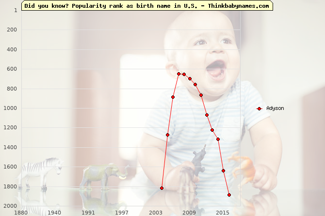 Top 2000 baby names ranking of Adyson name in U.S.